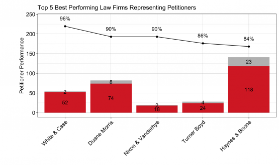 Patexia Insight 49: Best Performing Law firms in IPR
