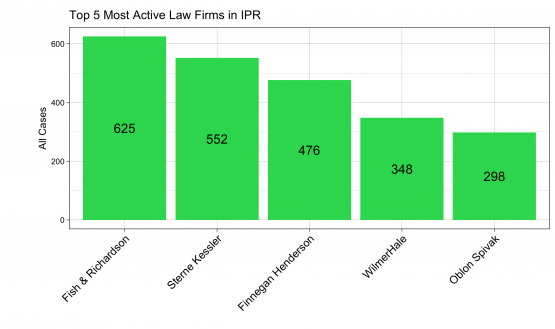 Patexia Insight 47: Top Law Firms Leading in IPR (Market Leaders