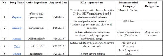 22 Novel Drugs Approved by FDA in 2016 | Patexia com