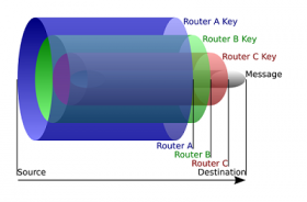 """Onion routing secures messages with multiple """"layers"""" of encryption."""