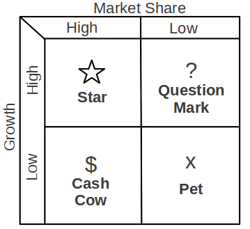 """The Matrix"" adapted from Henderson, ""The Product Portfolio,"" The Boston Consulting Group on Strategy."