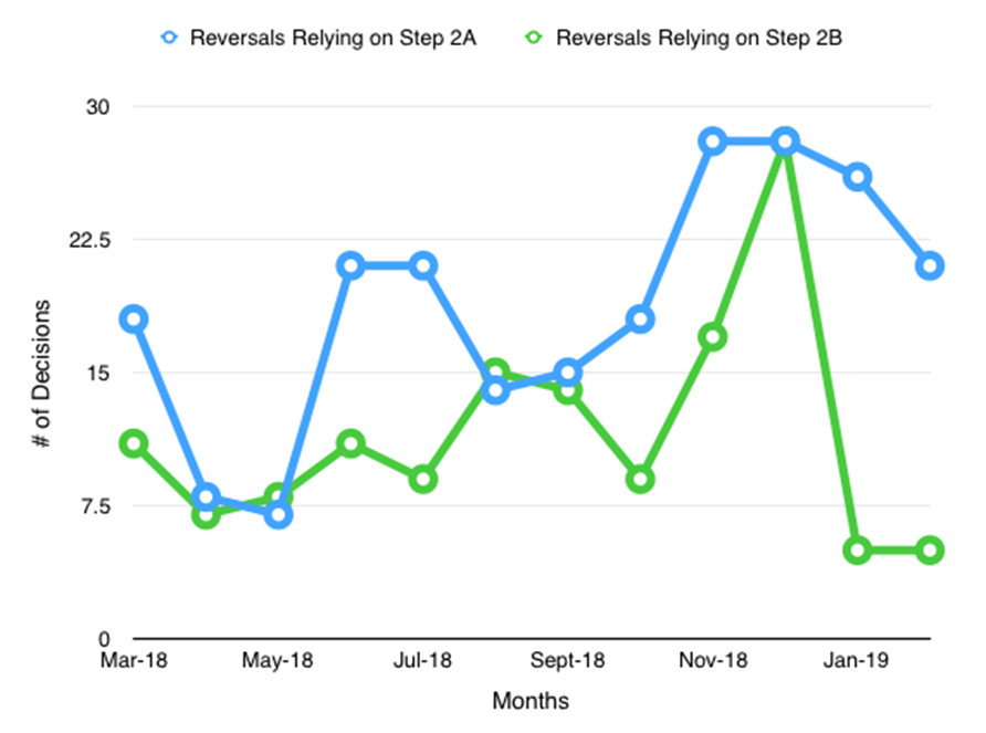 PTAB Abstract Idea Reversals by Step