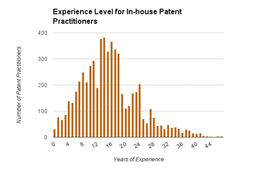 Experience Level for In-House Patent Practitioners