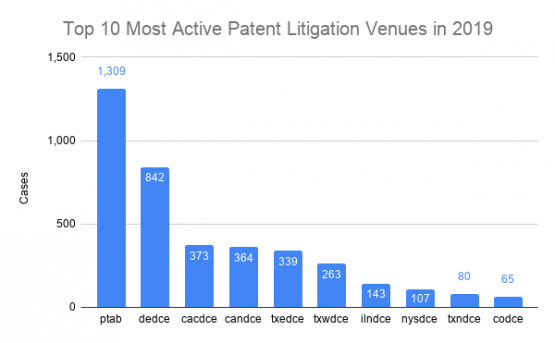 Patent Litigation Venues