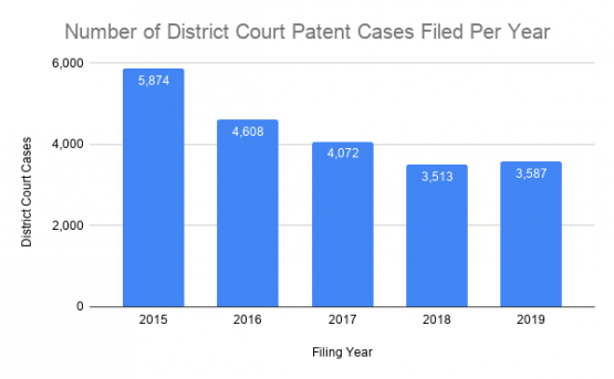 District Court Patent Cases