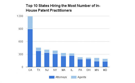 Top 10 States with the Highest Number of In-House Patent Practitioners