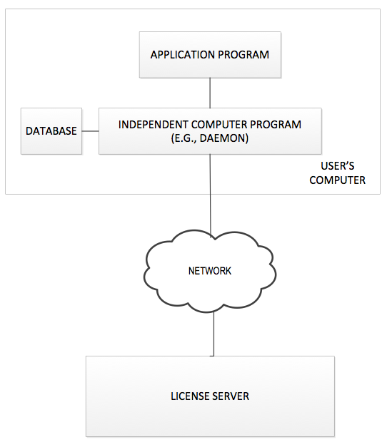 Concurrent Licensing System