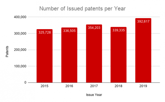 Number of Issued US Patents