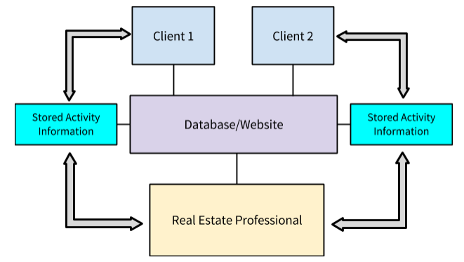 Figure 1. Interaction between clients and a real estate agent via a computer network