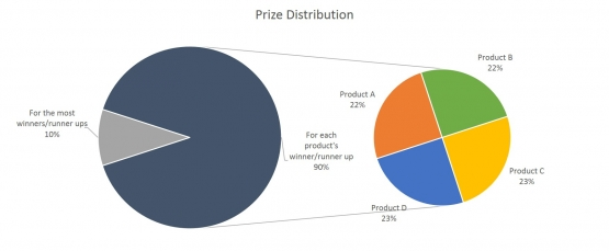 Prize Distribution for Evidence of Use Contests