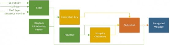 Figure. An overview of the encryption mechanism