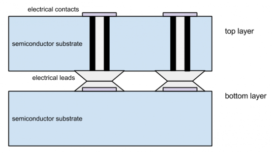 Figure. Diagram showing how the two layers are mounted together